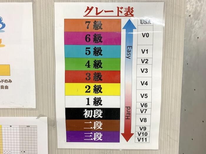 クライミングジム 戸塚ライズ グレード表